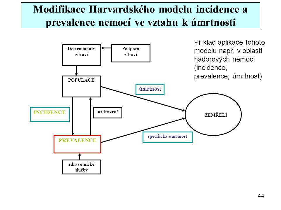 Modifikace Harvardského modelu incidence a prevalence nemocí ve vztahu k úmrtnosti