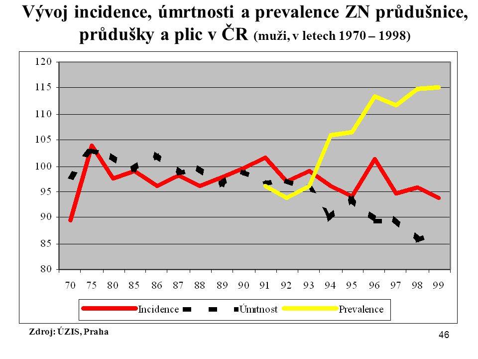 Vývoj incidence, úmrtnosti a prevalence ZN průdušnice, průdušky a plic v ČR (muži, v letech 1970 – 1998)