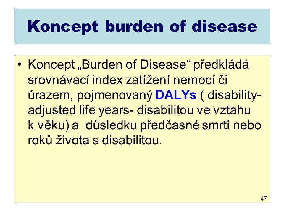 Koncept burden of disease