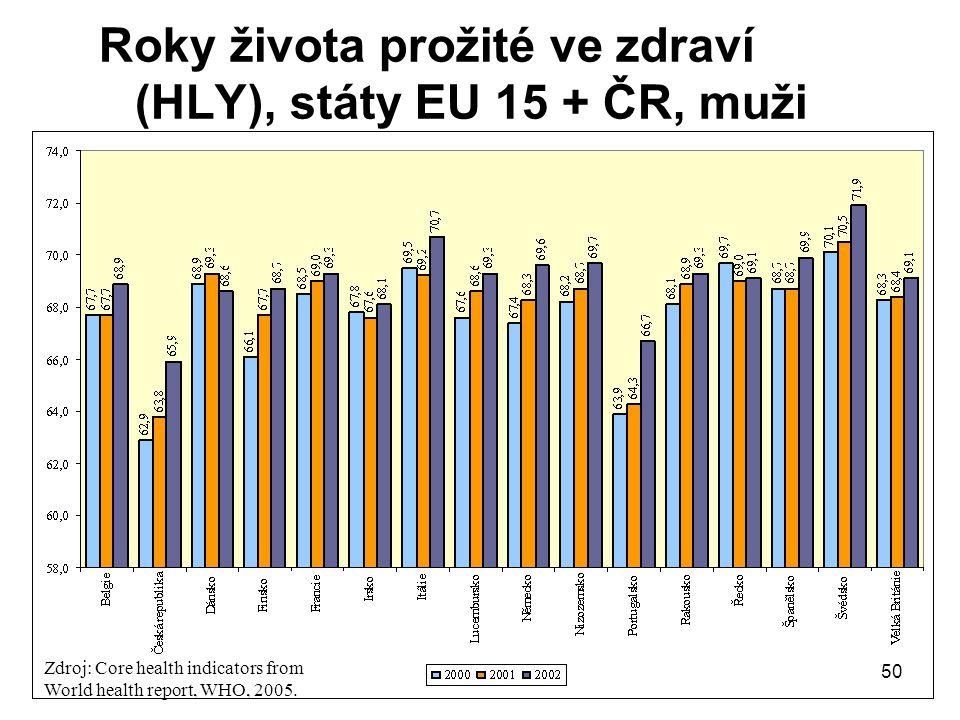 Roky života prožité ve zdraví (HLY), státy EU 15 + ČR, muži