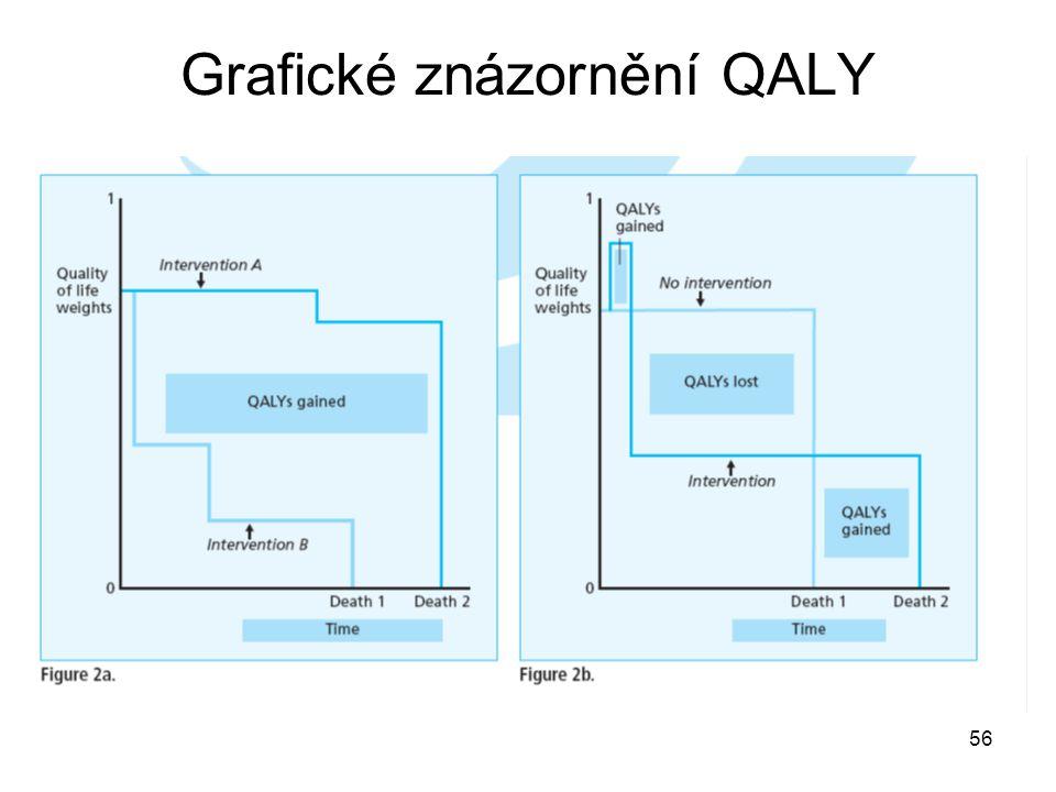 Grafické znázornění QALY