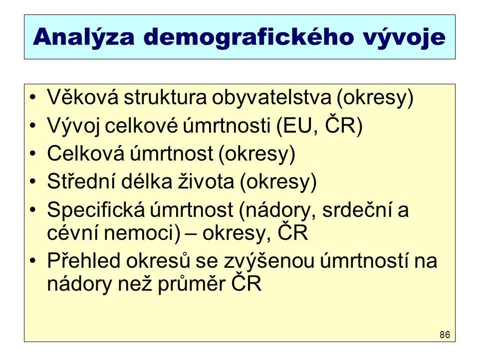 Analýza demografického vývoje