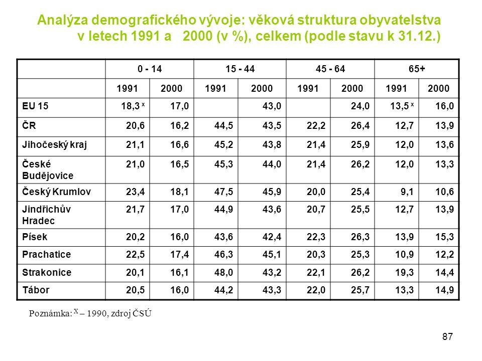 Analýza demografického vývoje: věková struktura obyvatelstva v letech 1991 a 2000 (v %), celkem (podle stavu k 31.12.)