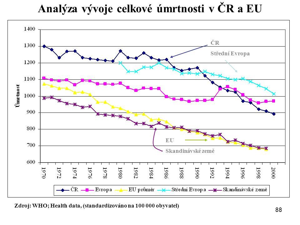 Analýza vývoje celkové úmrtnosti v ČR a EU