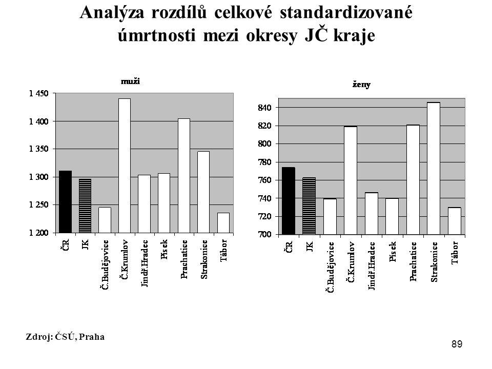 Analýza rozdílů celkové standardizované úmrtnosti mezi okresy JČ kraje