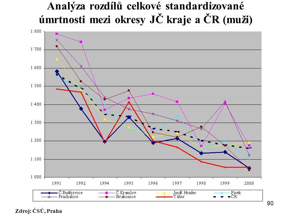 Analýza rozdílů celkové standardizované úmrtnosti mezi okresy JČ kraje a ČR (muži)