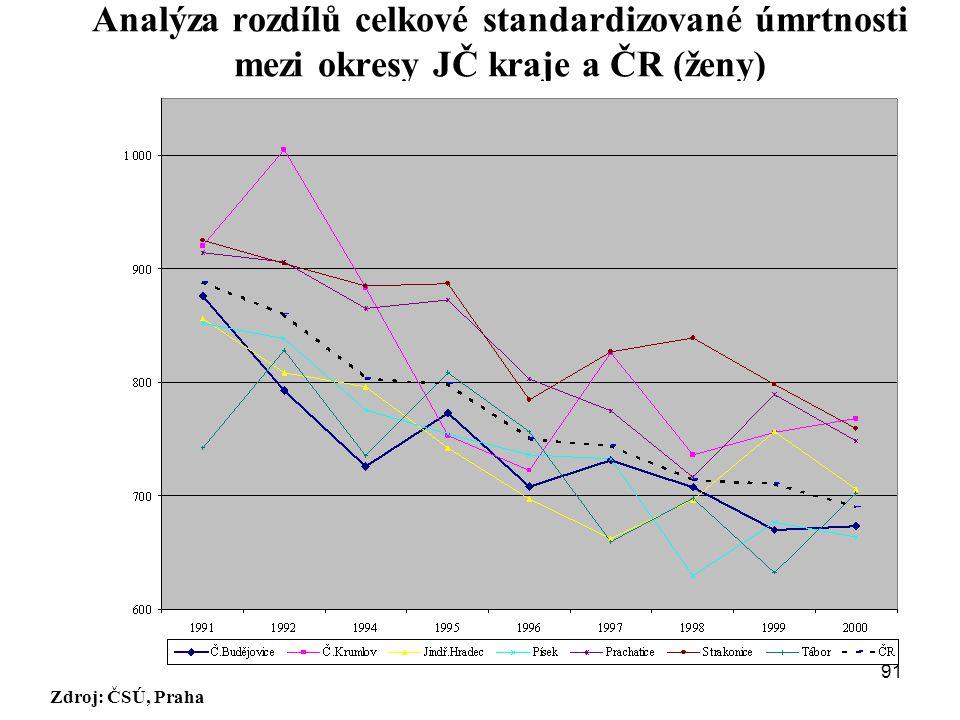 Analýza rozdílů celkové standardizované úmrtnosti mezi okresy JČ kraje a ČR (ženy)