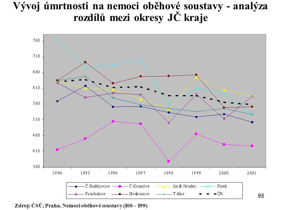 Vývoj úmrtnosti na nemoci oběhové soustavy - analýza rozdílů mezi okresy JČ kraje