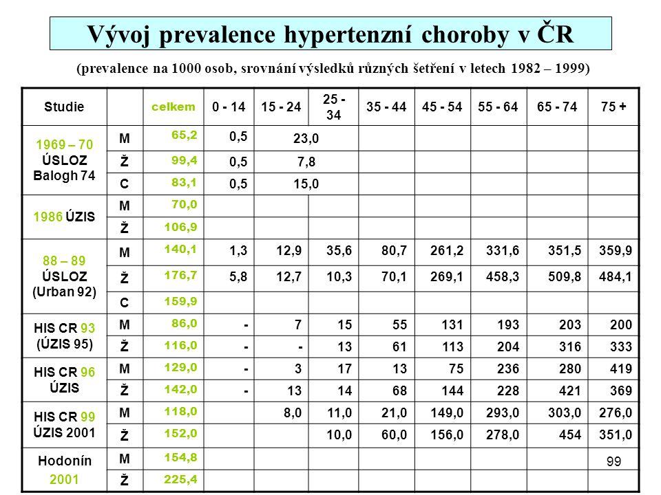 Vývoj prevalence hypertenzní choroby v ČR