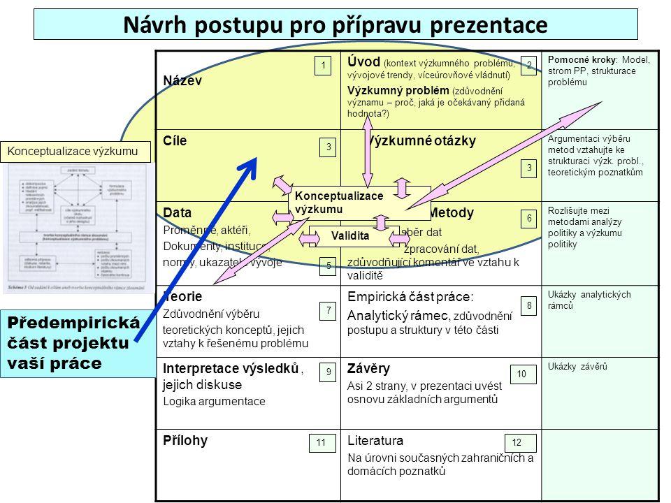 Návrh postupu pro přípravu prezentace