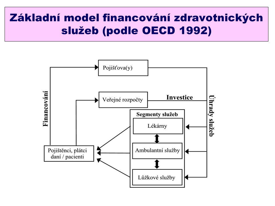Základní model financování zdravotnických služeb (podle OECD 1992)