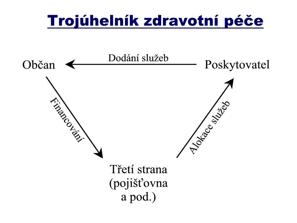 Trojúhelník zdravotní péče