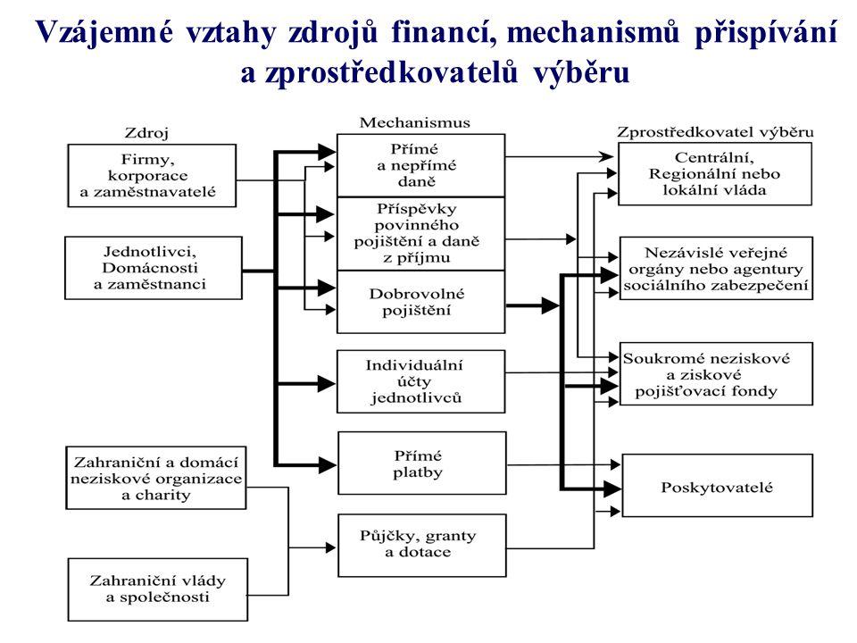 Vzájemné vztahy zdrojů financí, mechanismů přispívání a zprostředkovatelů výběru