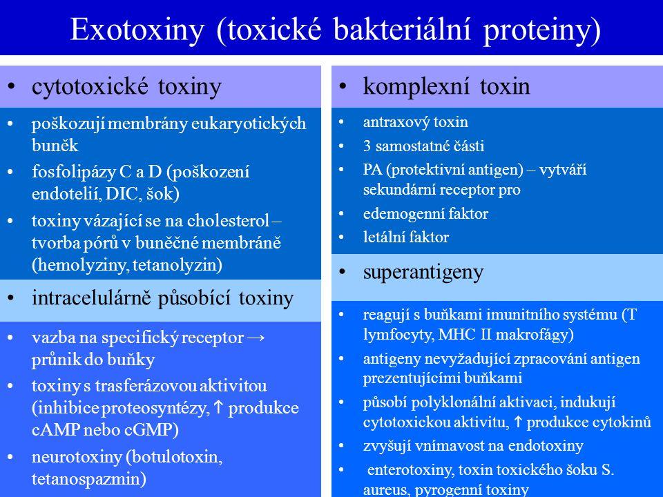 Exotoxiny (toxické bakteriální proteiny)