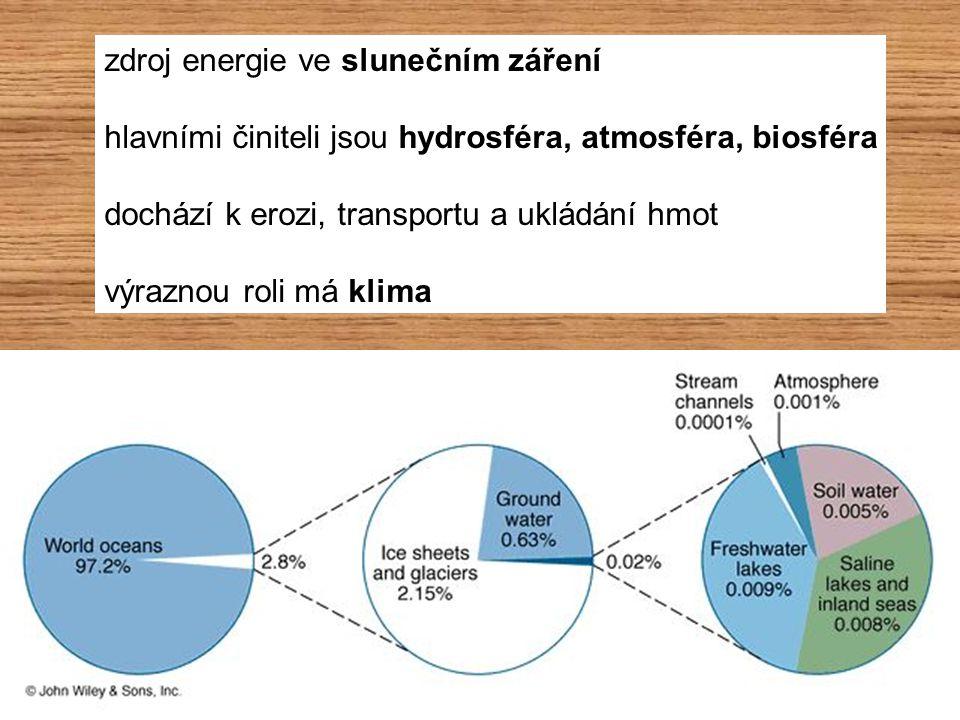 zdroj energie ve slunečním záření