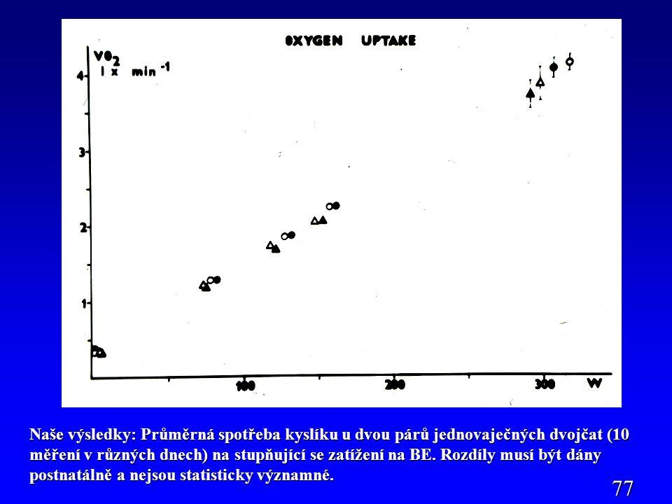 Naše výsledky: Průměrná spotřeba kyslíku u dvou párů jednovaječných dvojčat (10 měření v různých dnech) na stupňující se zatížení na BE. Rozdíly musí být dány postnatálně a nejsou statisticky významné.