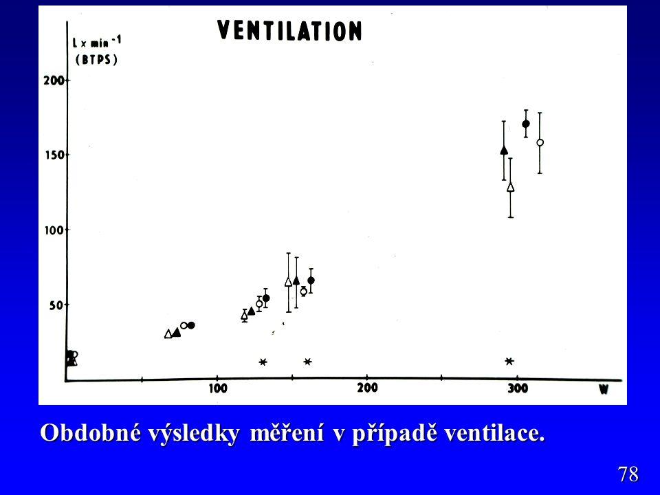 Obdobné výsledky měření v případě ventilace.