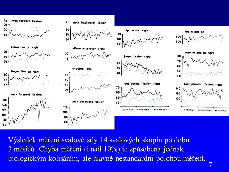 Výsledek měření svalové síly 14 svalových skupin po dobu 3 měsíců
