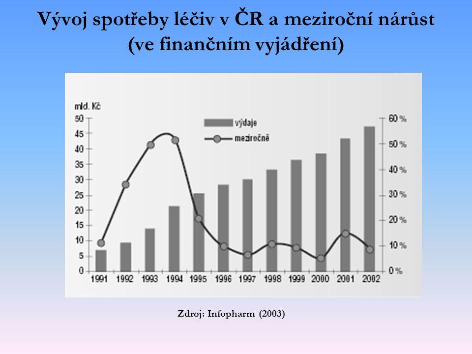 Vývoj spotřeby léčiv v ČR a meziroční nárůst (ve finančním vyjádření)