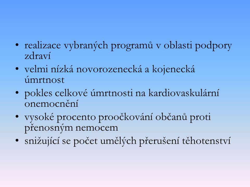 realizace vybraných programů v oblasti podpory zdraví