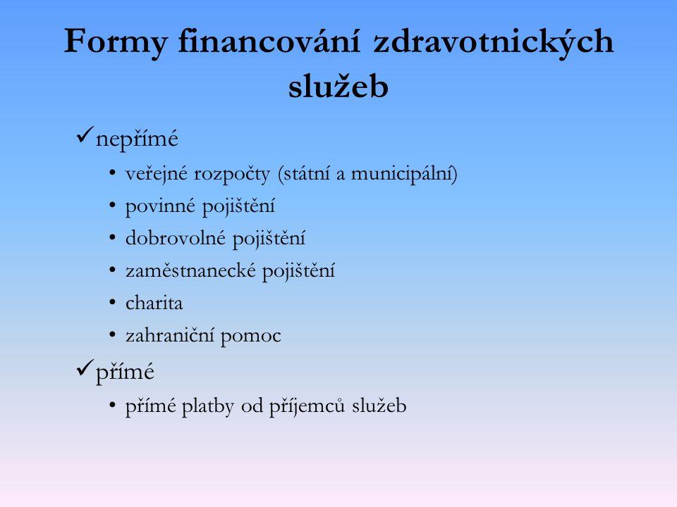 Formy financování zdravotnických služeb