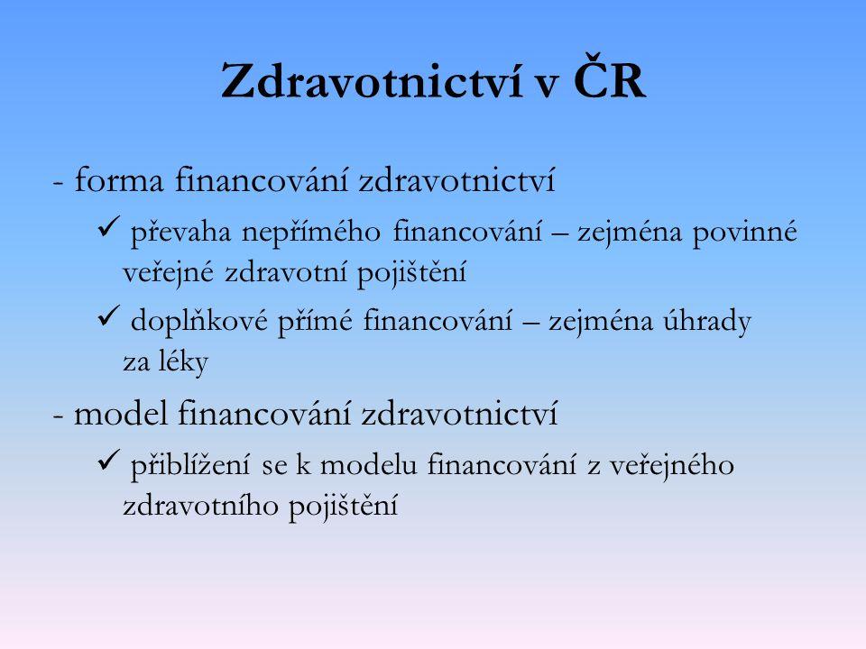 Zdravotnictví v ČR - forma financování zdravotnictví