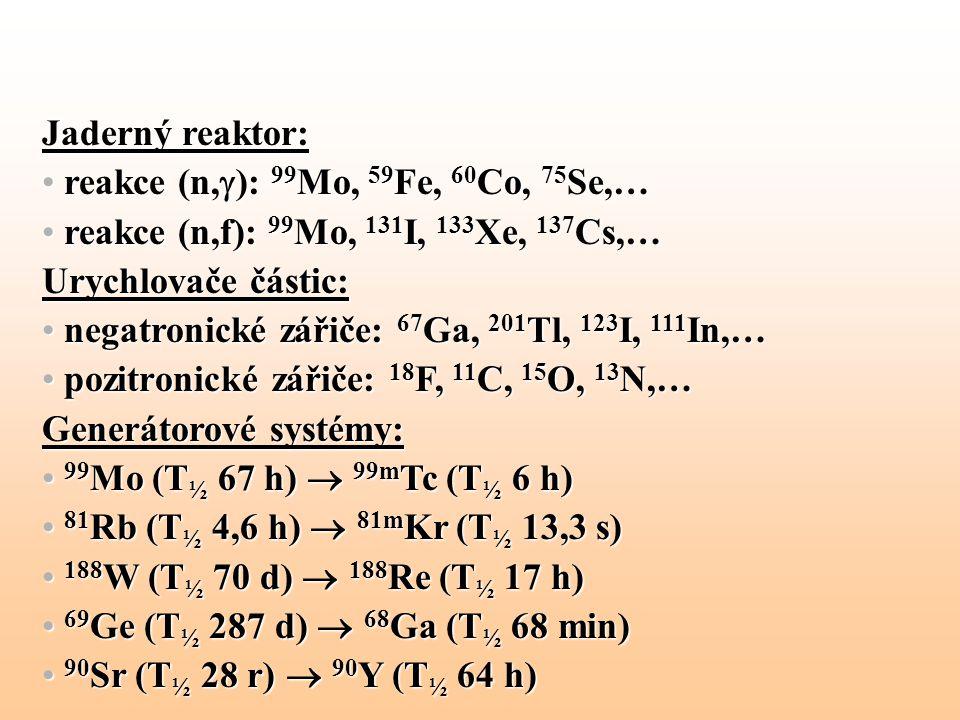 Jaderný reaktor: reakce (n,): 99Mo, 59Fe, 60Co, 75Se,… reakce (n,f): 99Mo, 131I, 133Xe, 137Cs,… Urychlovače částic: