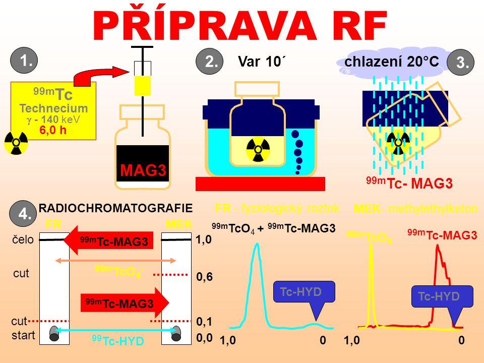 PŘÍPRAVA RF 1. 2. 3. 99mTc MAG3 4. Var 10´ chlazení 20°C 99mTc- MAG3