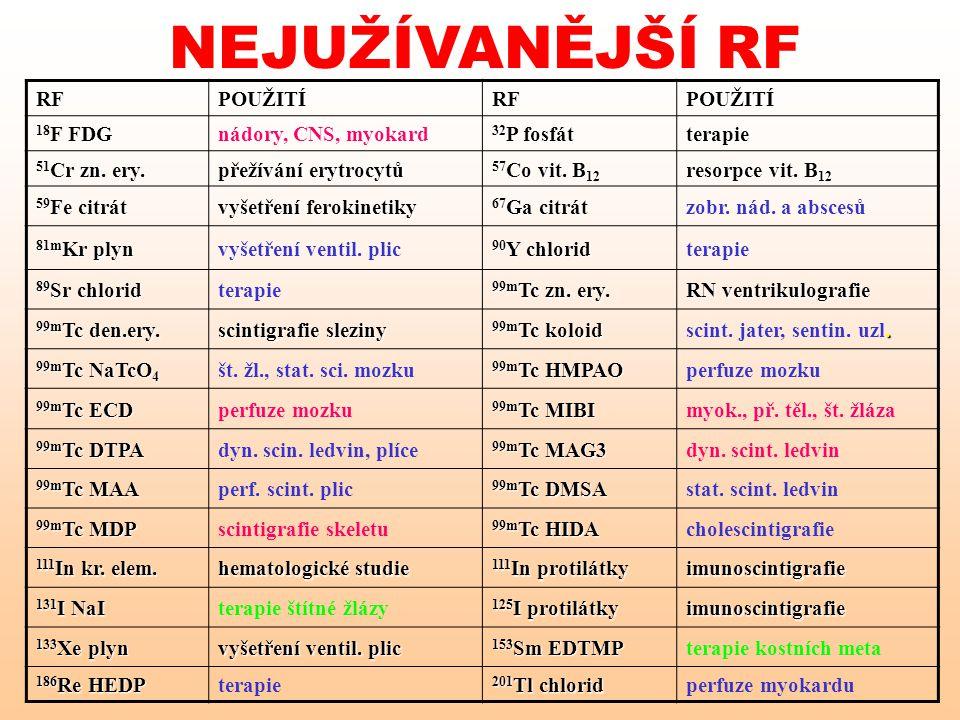 NEJUŽÍVANĚJŠÍ RF RF POUŽITÍ 18F FDG nádory, CNS, myokard 32P fosfát