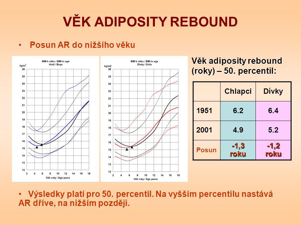 VĚK ADIPOSITY REBOUND Posun AR do nižšího věku