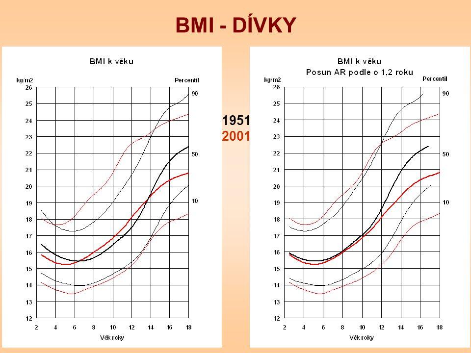 BMI - DÍVKY 1951 2001