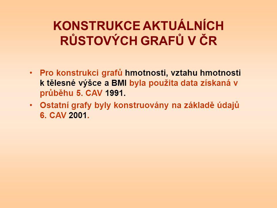 KONSTRUKCE AKTUÁLNÍCH RŮSTOVÝCH GRAFŮ V ČR