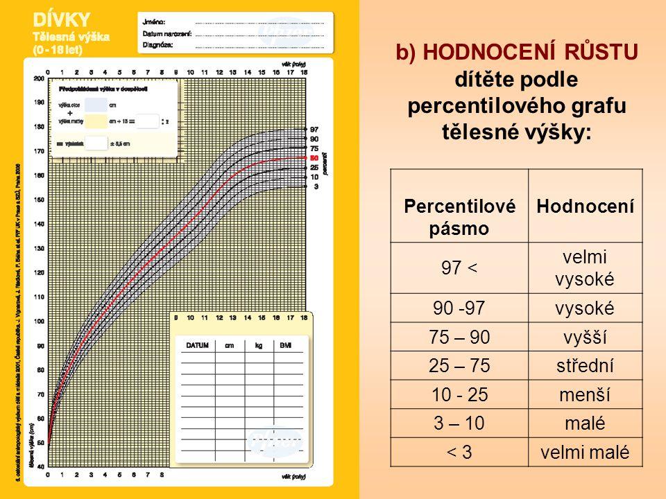 b) HODNOCENÍ RŮSTU dítěte podle percentilového grafu tělesné výšky: