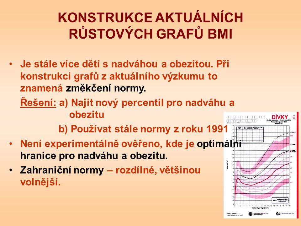KONSTRUKCE AKTUÁLNÍCH RŮSTOVÝCH GRAFŮ BMI