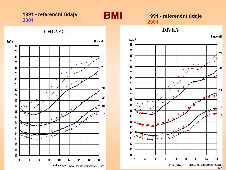 BMI 1991 - referenční údaje 2001 1991 - referenční údaje 2001
