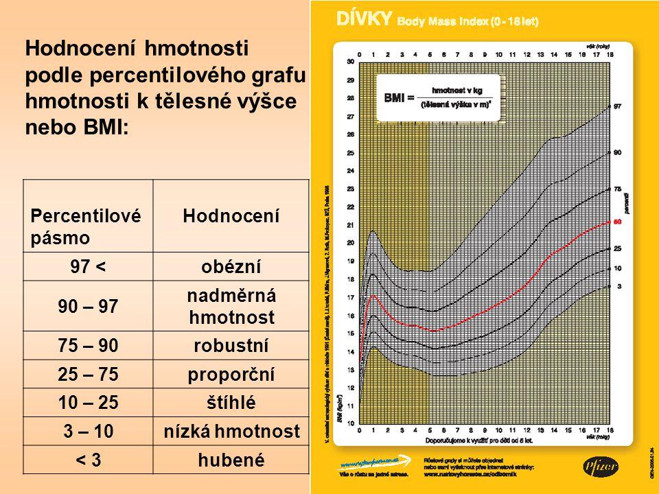 podle percentilového grafu hmotnosti k tělesné výšce nebo BMI:
