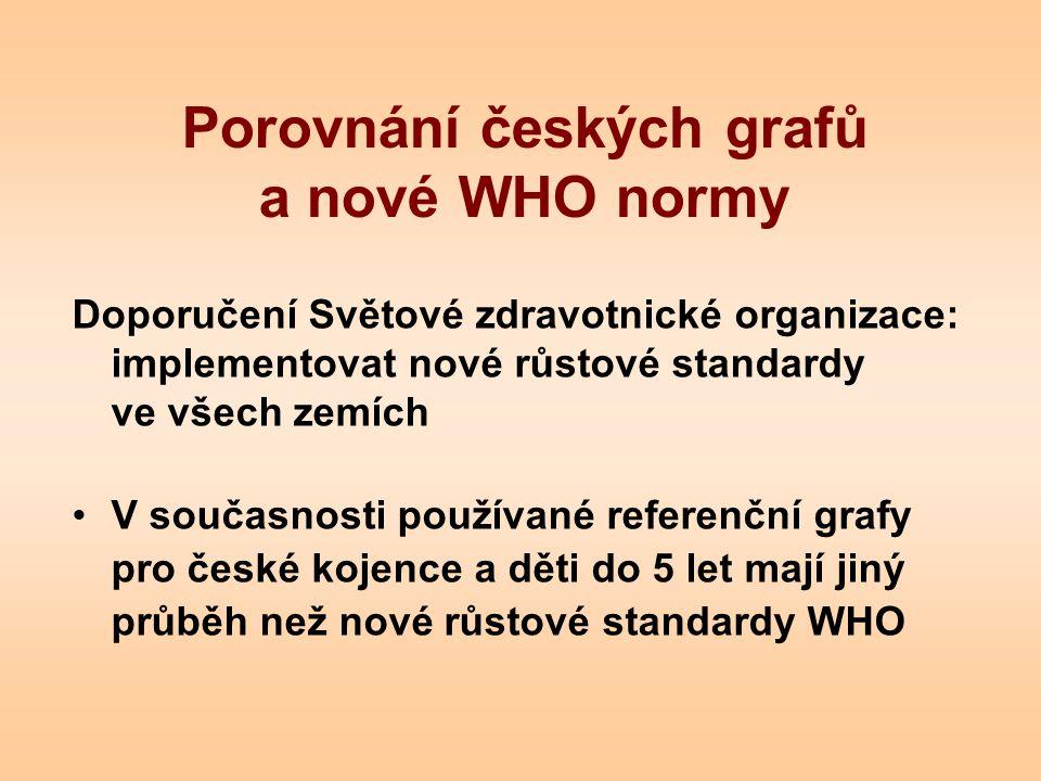 Porovnání českých grafů a nové WHO normy