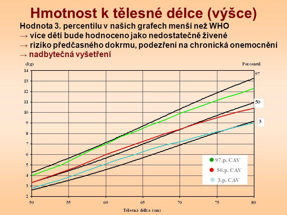 Hmotnost k tělesné délce (výšce)