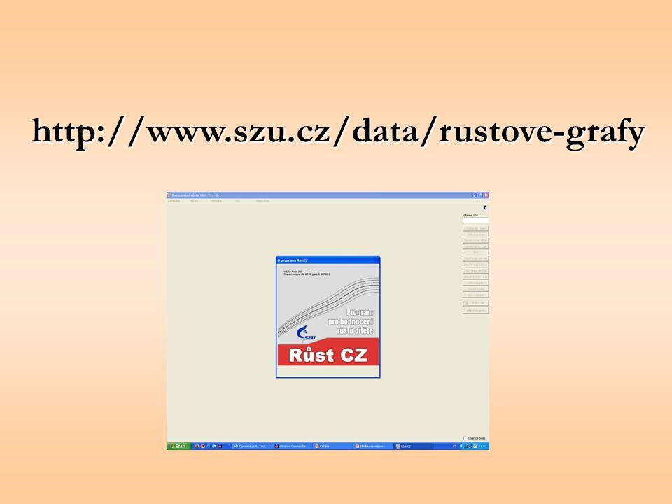 http://www.szu.cz/data/rustove-grafy