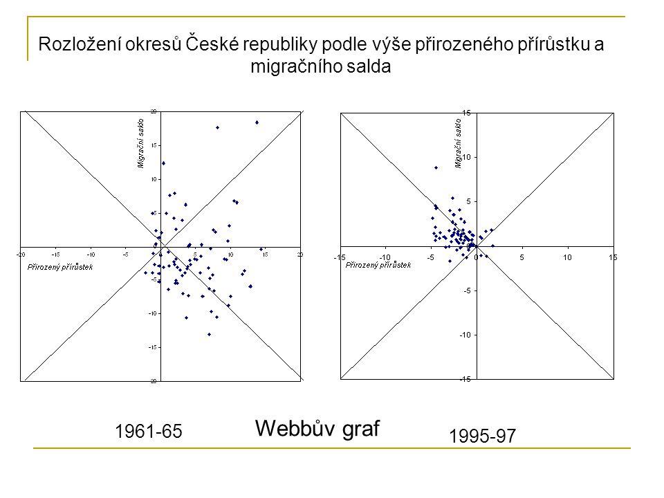 Rozložení okresů České republiky podle výše přirozeného přírůstku a migračního salda