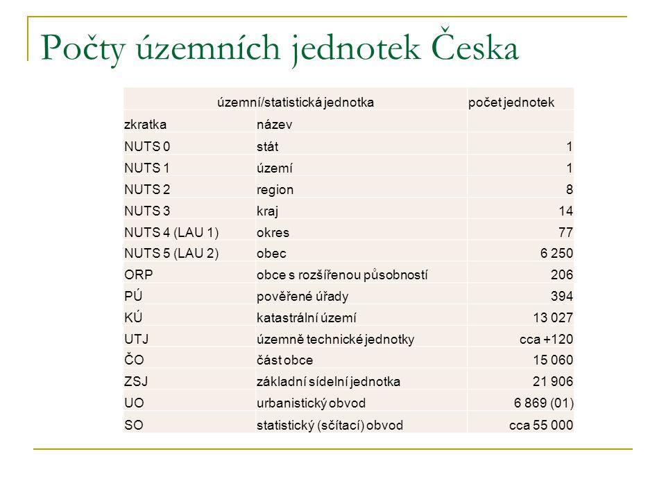 Počty územních jednotek Česka
