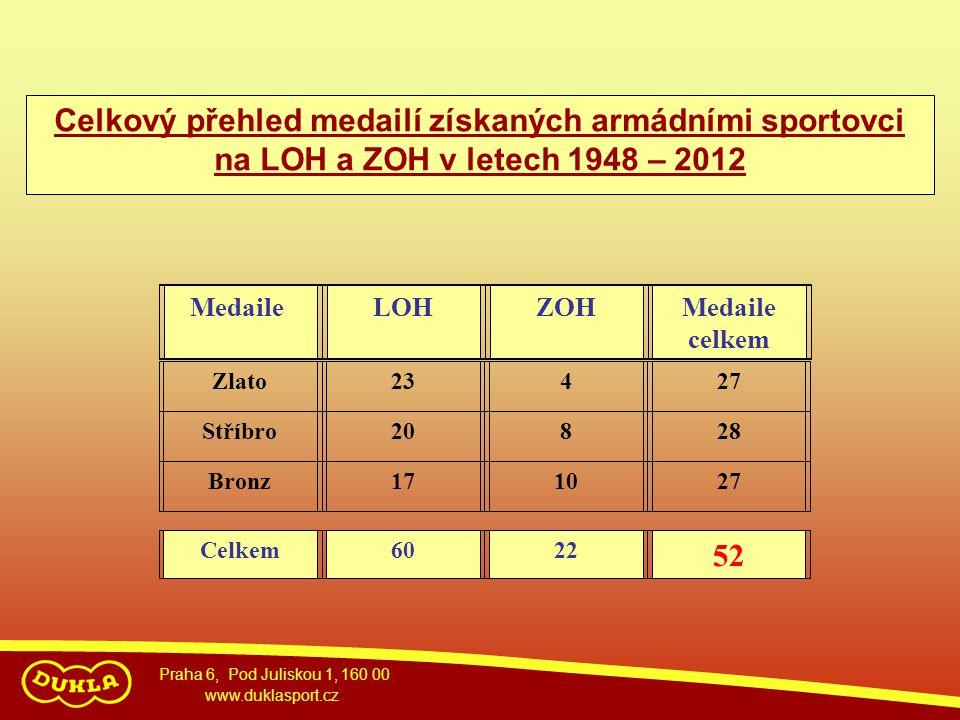 Celkový přehled medailí získaných armádními sportovci na LOH a ZOH v letech 1948 – 2012