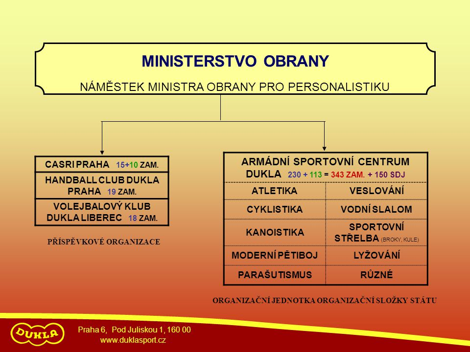 MINISTERSTVO OBRANY NÁMĚSTEK MINISTRA OBRANY PRO PERSONALISTIKU