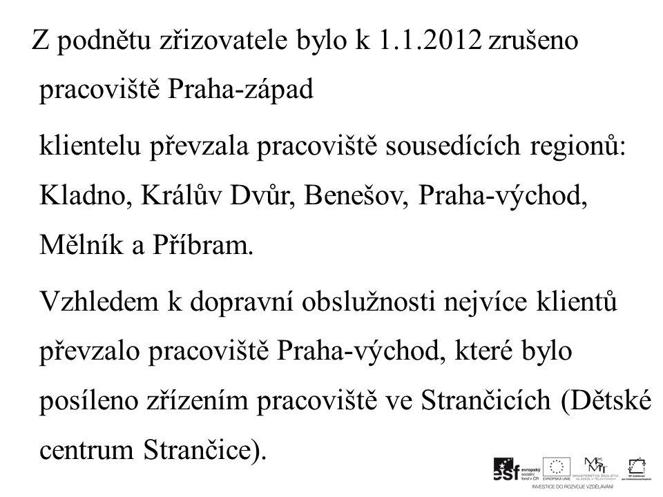 Z podnětu zřizovatele bylo k 1.1.2012 zrušeno pracoviště Praha-západ
