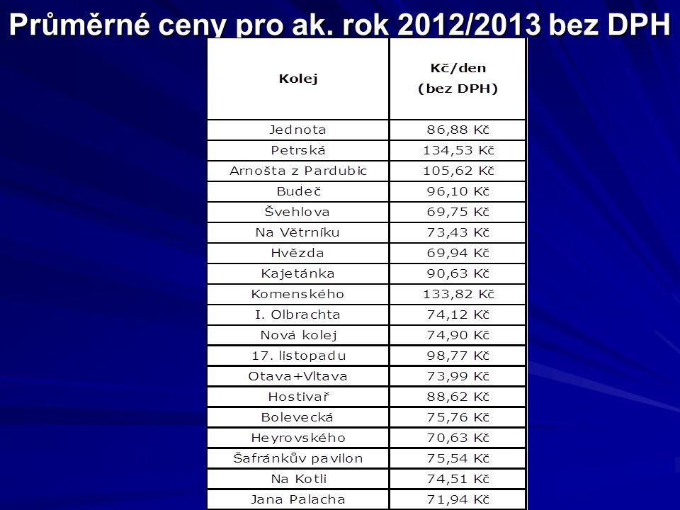 Průměrné ceny pro ak. rok 2012/2013 bez DPH