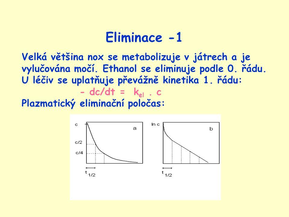 Eliminace -1 Velká většina nox se metabolizuje v játrech a je vylučována močí. Ethanol se eliminuje podle 0. řádu.
