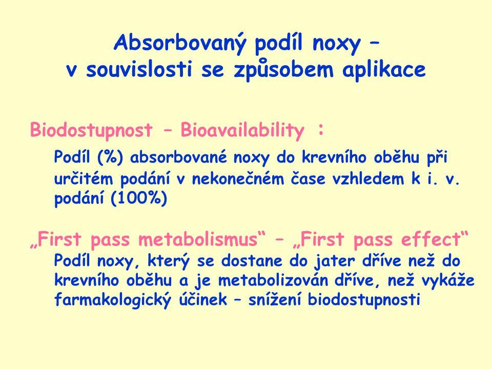 Absorbovaný podíl noxy – v souvislosti se způsobem aplikace