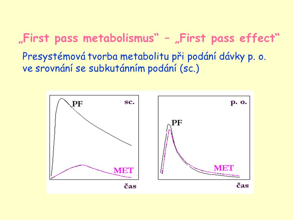 """First pass metabolismus – ""First pass effect"