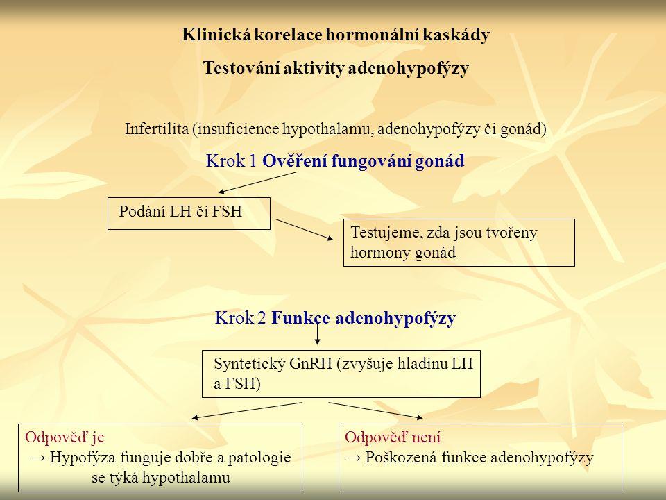 Klinická korelace hormonální kaskády Testování aktivity adenohypofýzy