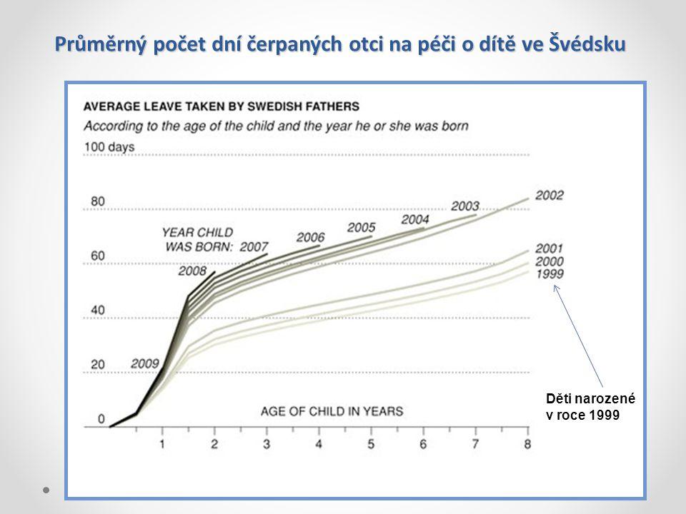 Průměrný počet dní čerpaných otci na péči o dítě ve Švédsku